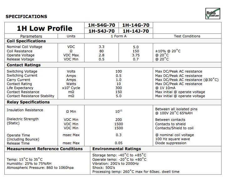 1H Low Profile Series B