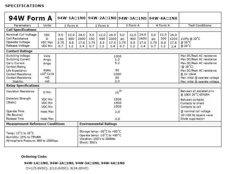 94w-form-a-series-b